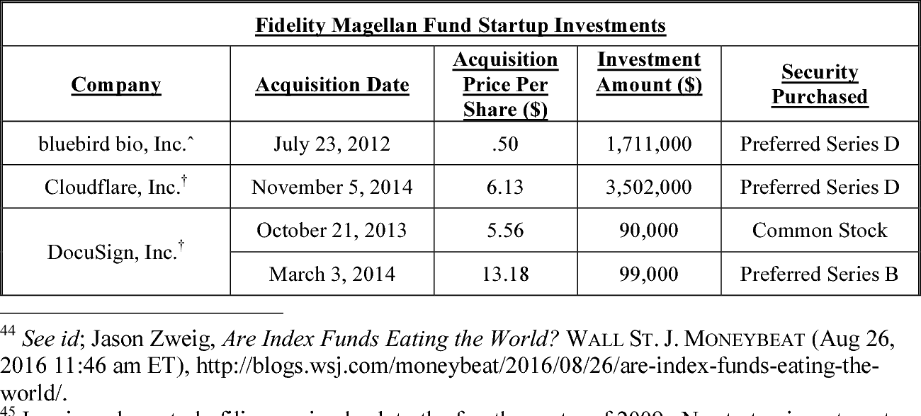 PDF] Should Mutual Funds Invest in Startups? A Case Study of