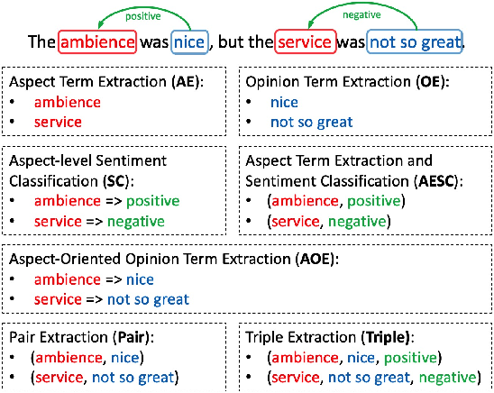 Figure 1 for A Joint Training Dual-MRC Framework for Aspect Based Sentiment Analysis