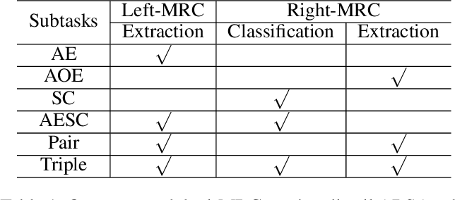 Figure 2 for A Joint Training Dual-MRC Framework for Aspect Based Sentiment Analysis