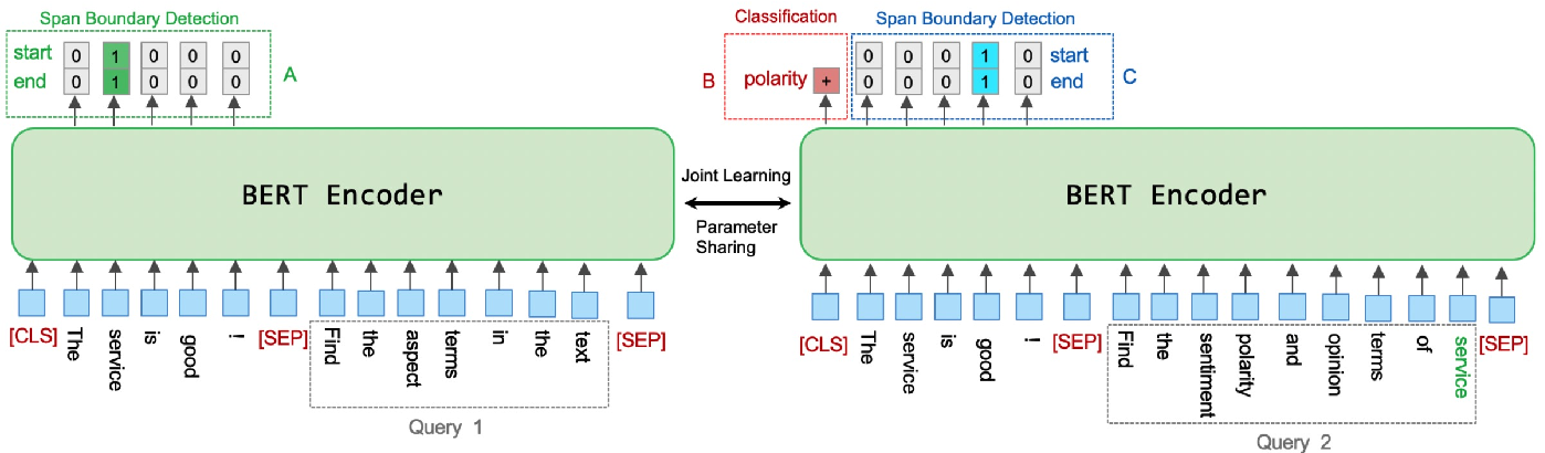 Figure 3 for A Joint Training Dual-MRC Framework for Aspect Based Sentiment Analysis