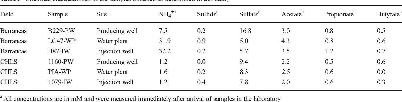 Table 3 Chemical characteristics of the samples obtained as determined in this study