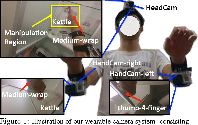 Figure 1 for Recognition from Hand Cameras