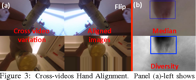 Figure 3 for Recognition from Hand Cameras