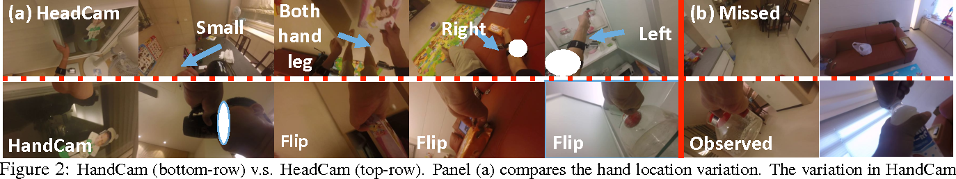 Figure 2 for Recognition from Hand Cameras