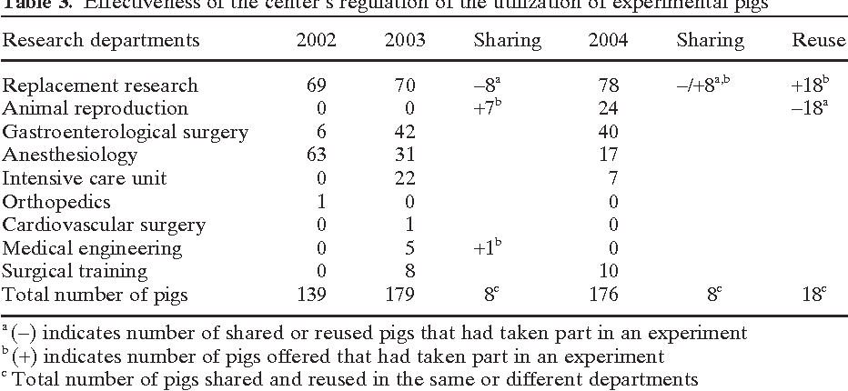 Table 3. Effectiveness of the center's regulation of the utilization of experimental pigs