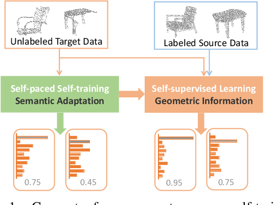 Figure 1 for Geometry-Aware Self-Training for Unsupervised Domain Adaptationon Object Point Clouds