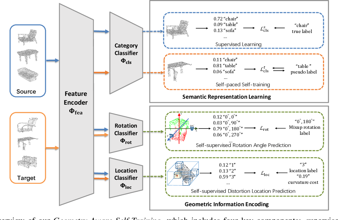 Figure 3 for Geometry-Aware Self-Training for Unsupervised Domain Adaptationon Object Point Clouds