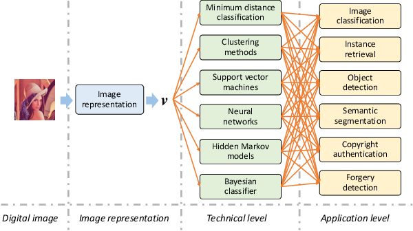 Figure 1 for A Survey of Orthogonal Moments for Image Representation: Theory, Implementation, and Evaluation