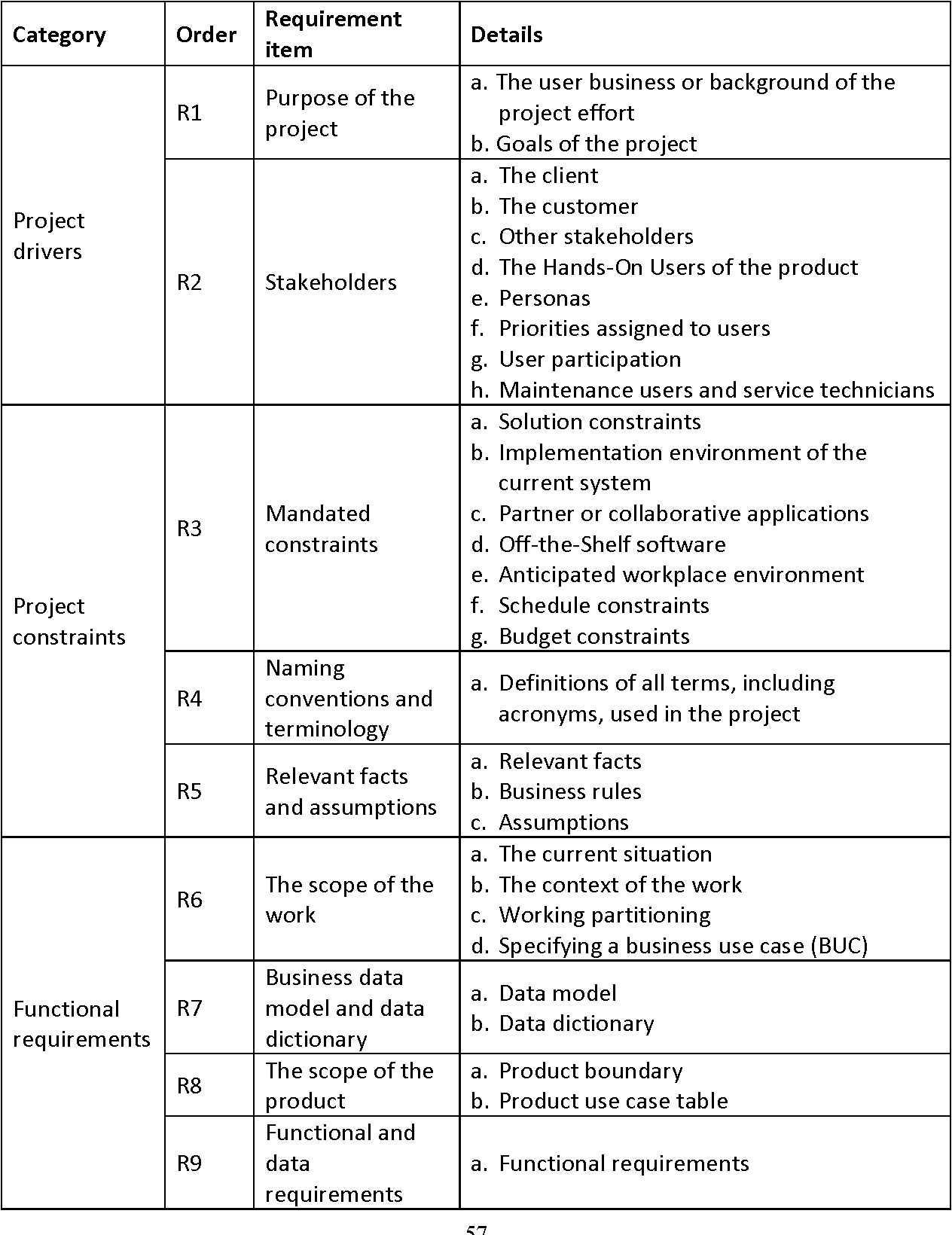 Table 4-1 from Requirements Modeling: from Natural Language to