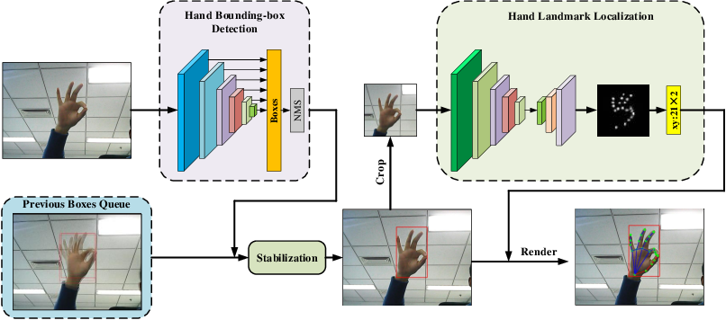 Figure 2 for FastHand: Fast Hand Pose Estimation From A Monocular Camera
