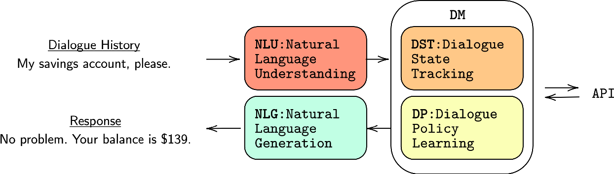 Figure 3 for Taming the Beast: Learning to Control Neural Conversational Models
