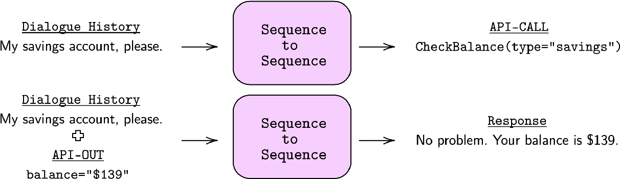 Figure 4 for Taming the Beast: Learning to Control Neural Conversational Models