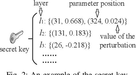 Figure 2 for AdvParams: An Active DNN Intellectual Property Protection Technique via Adversarial Perturbation Based Parameter Encryption