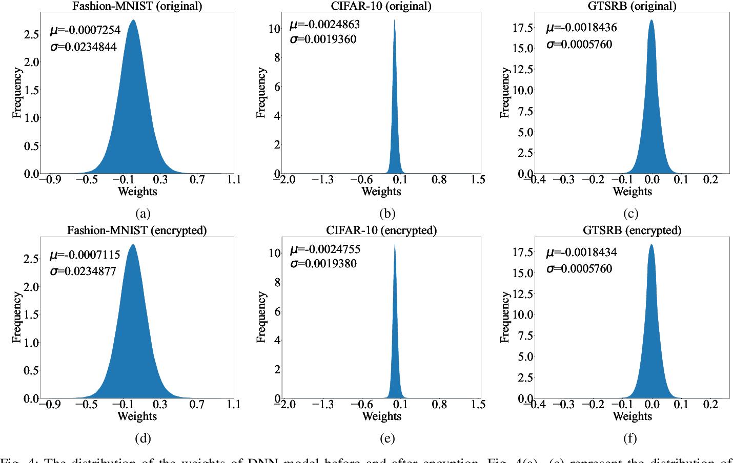 Figure 4 for AdvParams: An Active DNN Intellectual Property Protection Technique via Adversarial Perturbation Based Parameter Encryption