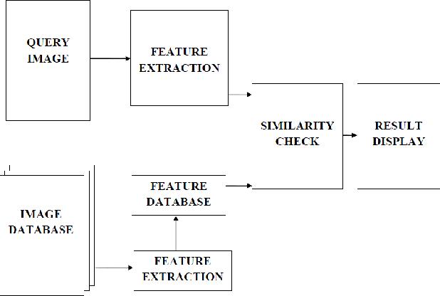 Fig. 2. CBIR System