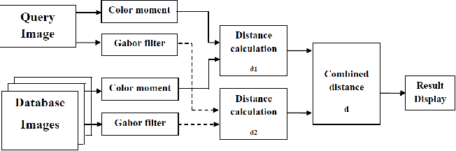 Fig. 3. Architecture of the proposed CBIR System