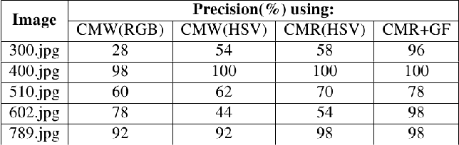 TABLE I COMPARISON OF PRECISION (RETRIEVAL FOR TOP 50 IMAGES)