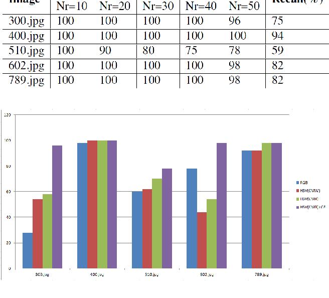 Fig. 10. Comparison of precision values (%) of 5 schemes