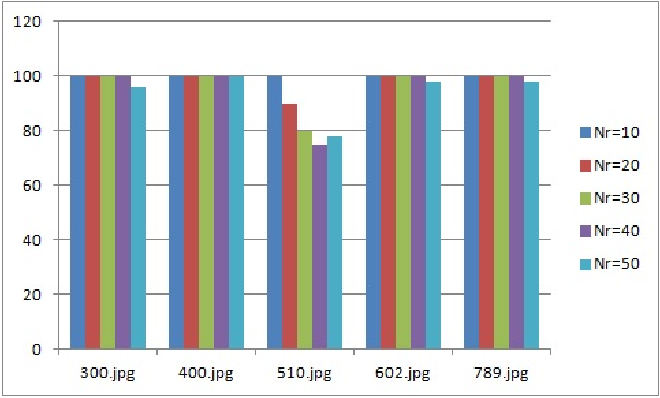 Fig. 11. Comparison of precision values (%) of the proposed method for various number of retrieved images (Nr)