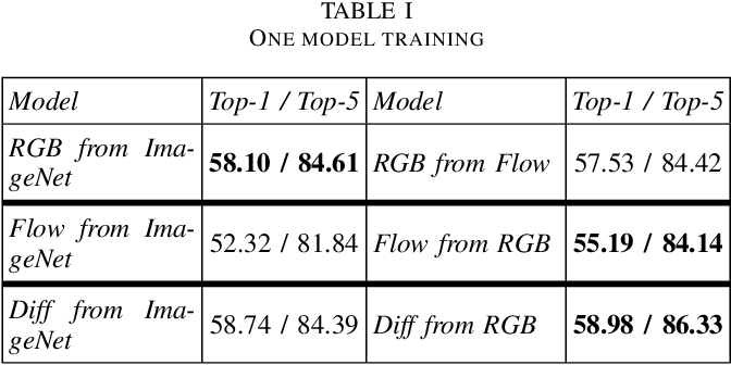 Figure 2 for Mutual Modality Learning for Video Action Classification