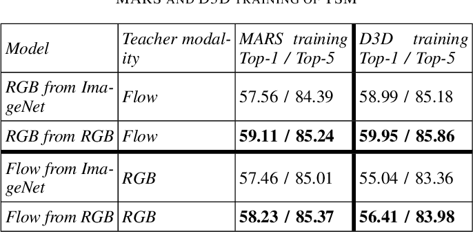 Figure 3 for Mutual Modality Learning for Video Action Classification