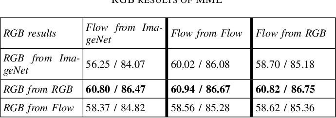 Figure 4 for Mutual Modality Learning for Video Action Classification