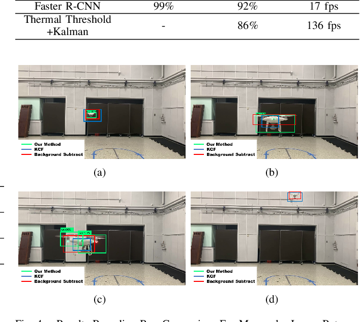 Figure 4 for Deep Learning based Multi-Modal Sensing for Tracking and State Extraction of Small Quadcopters
