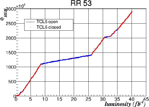 Figure 9 from LHC and HL-LHC: Present and Future Radiation