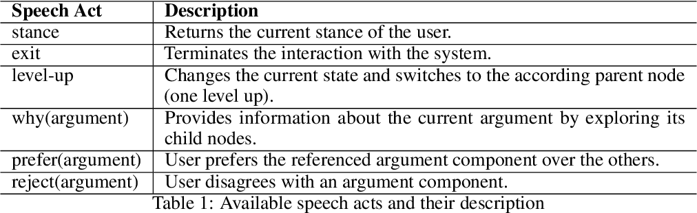 Figure 2 for Natural Language Understanding for Argumentative Dialogue Systems in the Opinion Building Domain