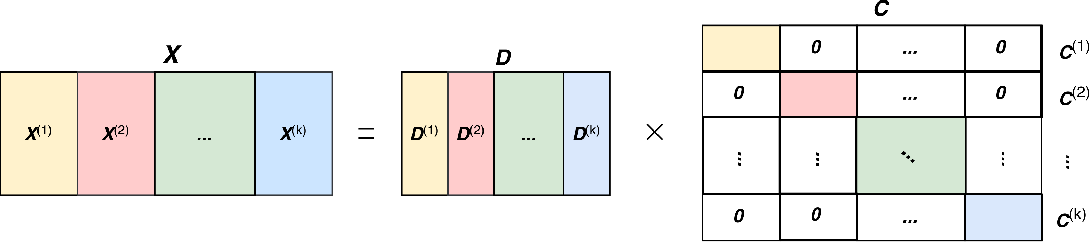 Figure 2 for k-Factorization Subspace Clustering