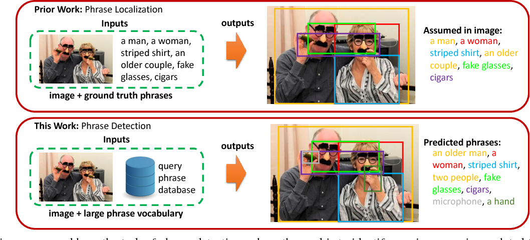 Figure 1 for Open-vocabulary Phrase Detection