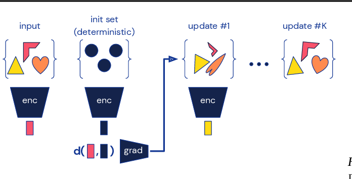 Figure 1 for Conditional Set Generation with Transformers