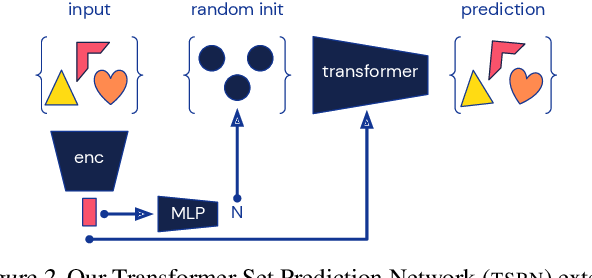 Figure 3 for Conditional Set Generation with Transformers