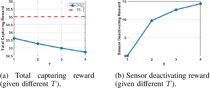Figure 2 for Attention-Based Planning with Active Perception
