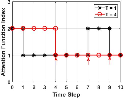 Figure 4 for Attention-Based Planning with Active Perception