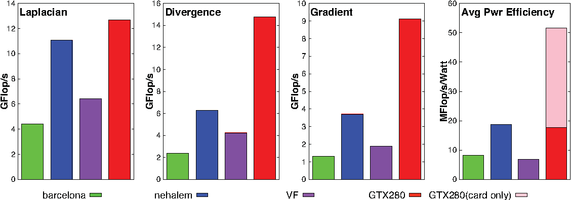 Fig. 5. Peak performance and power efficiency after auto-tuning and parallelization. GTX280 power efficiency is shown based on system power as well as the card alone.