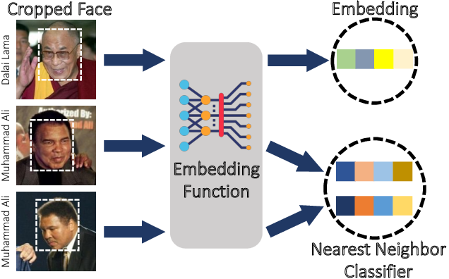 Figure 1 for Fairness Properties of Face Recognition and Obfuscation Systems