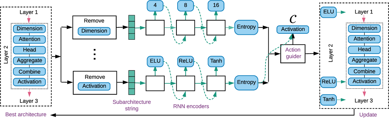 Figure 1 for Auto-GNN: Neural Architecture Search of Graph Neural Networks