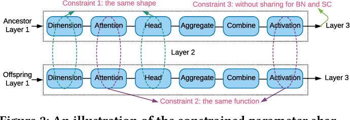 Figure 3 for Auto-GNN: Neural Architecture Search of Graph Neural Networks