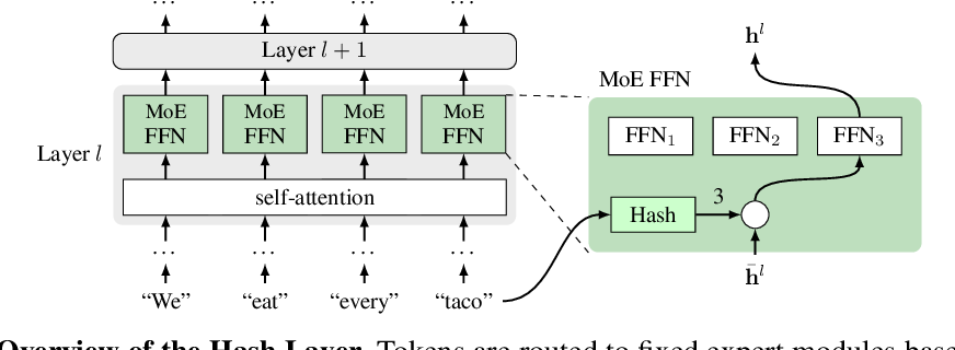 Figure 1 for Hash Layers For Large Sparse Models