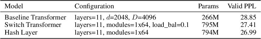 Figure 3 for Hash Layers For Large Sparse Models