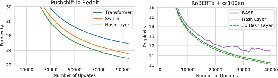 Figure 4 for Hash Layers For Large Sparse Models