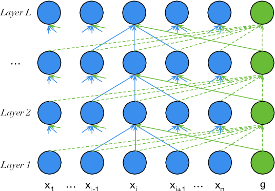 Figure 1 for Depth-Adaptive Graph Recurrent Network for Text Classification