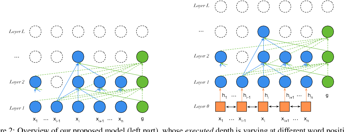 Figure 3 for Depth-Adaptive Graph Recurrent Network for Text Classification