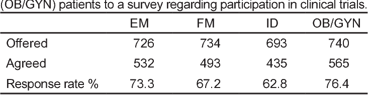Table 1 from Factors Influencing Participation in Clinical