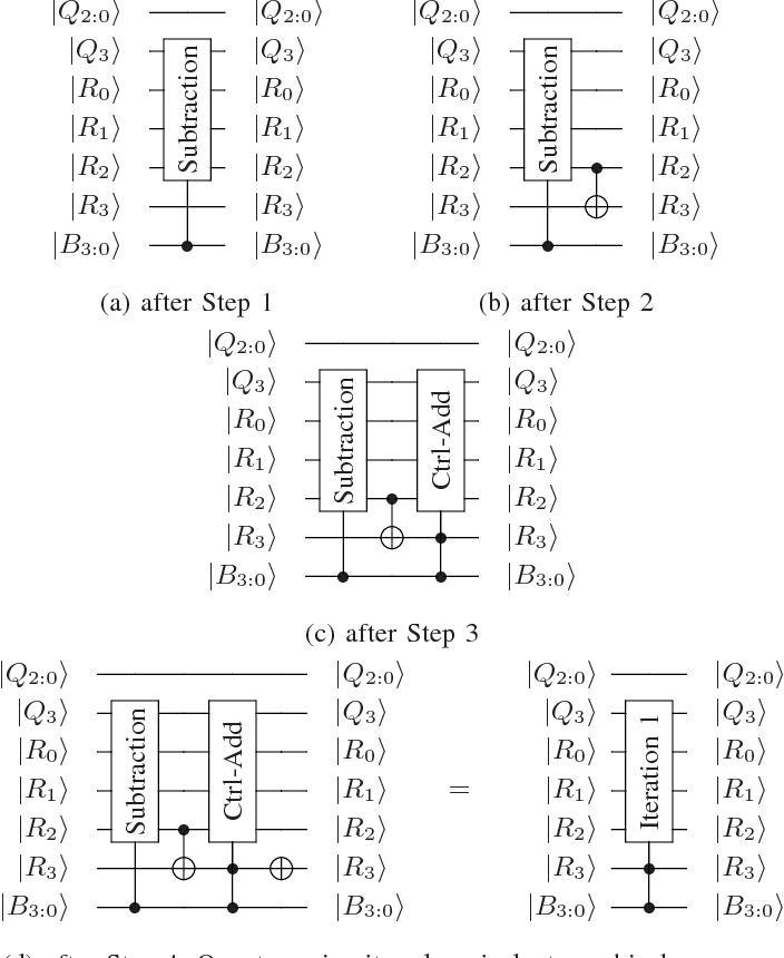 Figure 4 From Quantum Circuit Designs Of Integer Division Optimizing