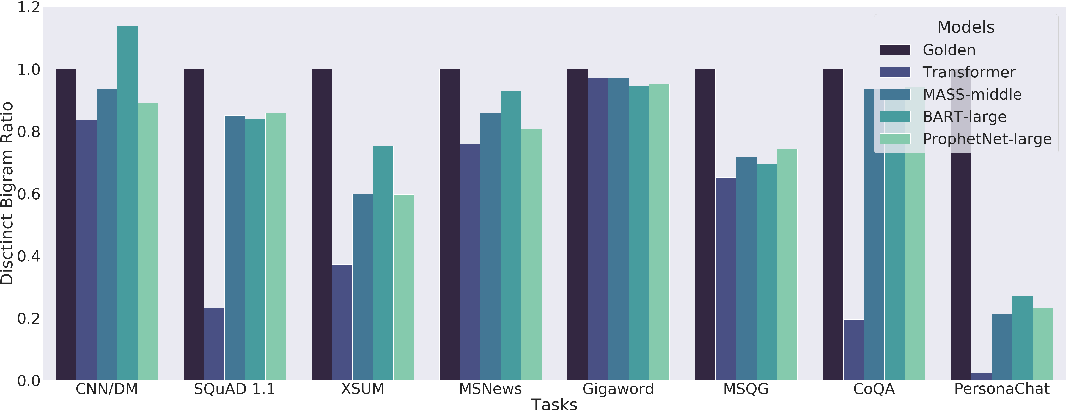 Figure 2 for GLGE: A New General Language Generation Evaluation Benchmark