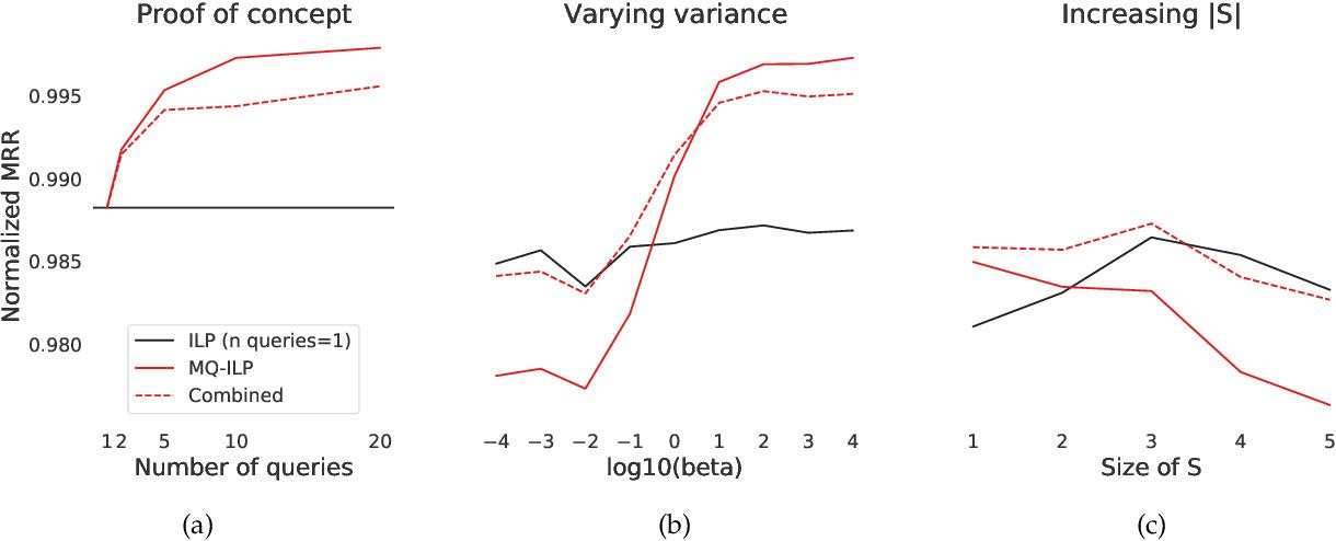 Figure 1 for Leveraging semantically similar queries for ranking via combining representations