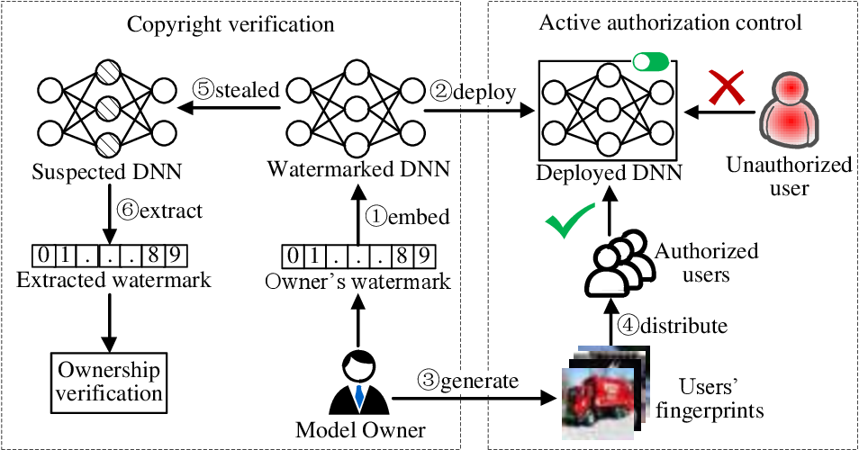 Figure 1 for ActiveGuard: An Active DNN IP Protection Technique via Adversarial Examples