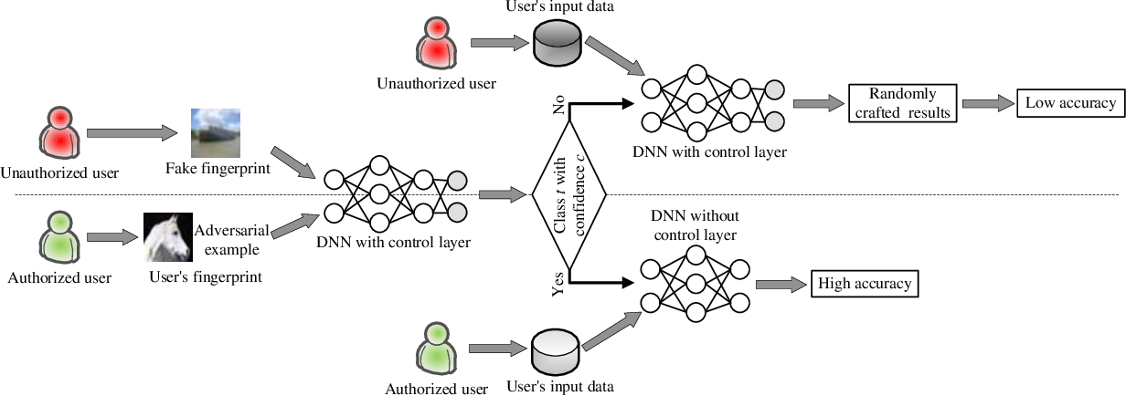 Figure 2 for ActiveGuard: An Active DNN IP Protection Technique via Adversarial Examples